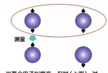 量子技术能不能大变活人?