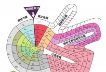 元素周期表上所有元素排列是正确的吗?